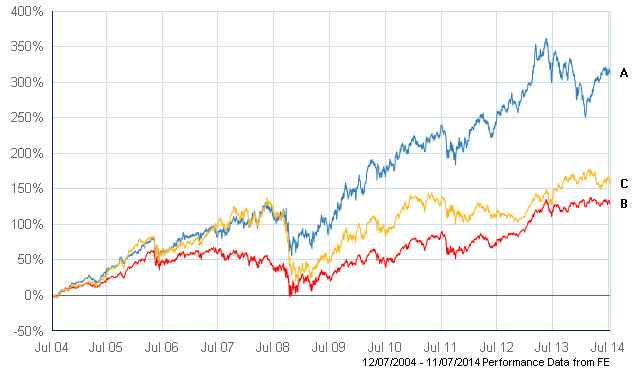 Investment Trusts - Share Prices