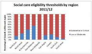 Social Care Eligibility Thresholds by Region 2011 to 2012
