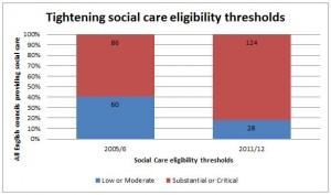 Tightening Social Care Eligibility Thresholds